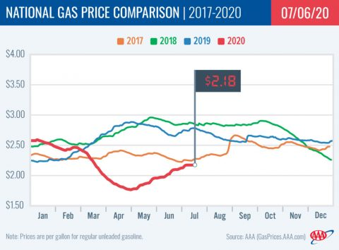National Gas Price Comparison -- 2017-2020 - 07-06