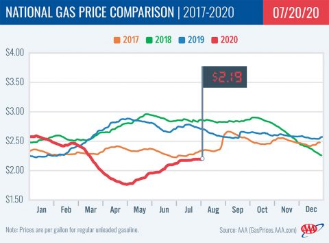 National Gas Price Comparison -- 2017-2020 - 07-20