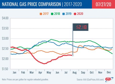 National Gas Price Comparison -- 2017-2020 - 07-27