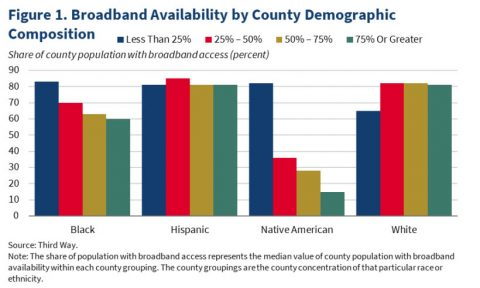Broadband Availability by County Demographic Composition