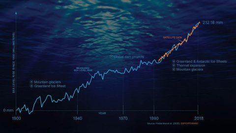 This infographic shows the rise in sea levels since 1900. Pre-1940, glaciers and Greenland meltwater dominated the rise; dam projects slowed the rise in the 1970s. Now, ice sheet and glacier melt, plus thermal expansion, dominate the rise. Tide-gauge data shown in blue and satellite data in orange. (NASA/JPL-Caltech)
