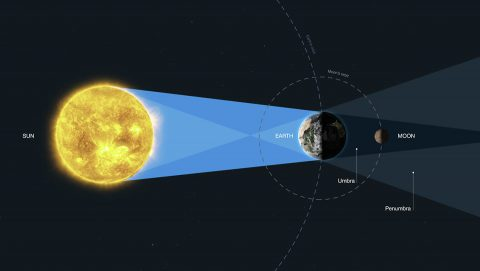 This diagram (not to scale) explains the geometry of the lunar eclipse. When the Moon is entirely in the Earth's umbra (known as a total lunar eclipse or umbral eclipse), all sunlight reaching the lunar surface has been refracted or scattered through Earth's atmosphere. When the Moon is in Earth's penumbra (known as a penumbral eclipse), illumination comes from both direct sunlight and sunlight refracted and scattered through the planet's atmosphere. (M. Kornmesser (ESA/Hubble), NASA, and ESA)