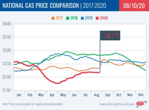 National Gas Price Comparison -- 2017-2020 - 08-10