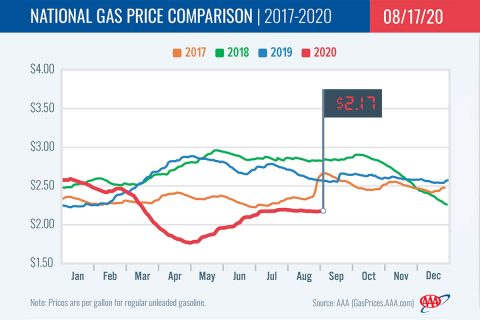 National Gas Price Comparison -- 2017-2020 - 08-17