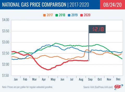 National Gas Price Comparison -- 2017-2020 - 08-24
