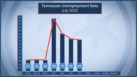 Tennessee Unemployment Rate - July 2020