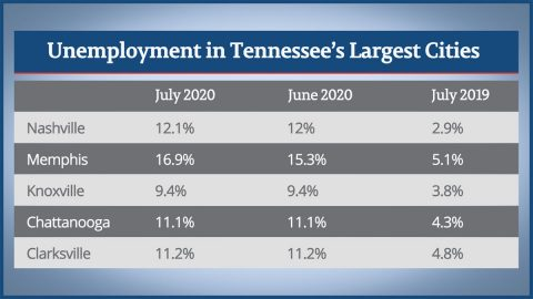 Unemployment in Tennessee's Largest Cities - July 2020