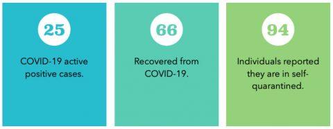 APSU COVID-19 Weekly Update, September 11th