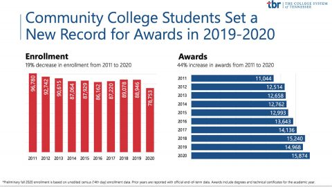 Tennessee Community College Students Set a New Record for Awards in 2019-2020