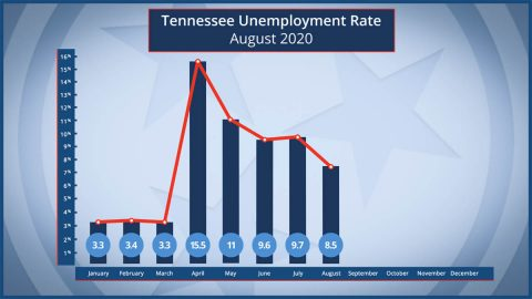 Tennessee Unemployment Rate - August 2020