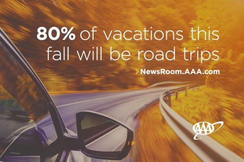 80 percent of vacatons his fall will be road trips. (AAA)