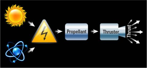 A simple illustration of how electric propulsion systems work. (NASA/ATS Lisa Liuzzo)