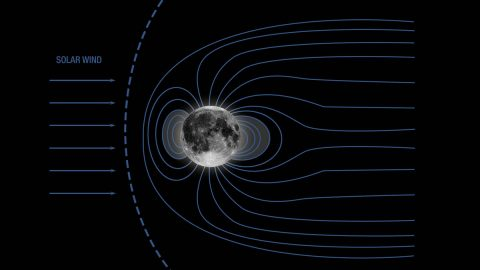 When the Moon had a magnetic field, it would have been shielded from incoming solar wind, as shown in this illustration. (NASA)