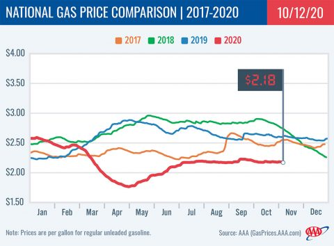 National Gas Price Comparison -- 2017-2020 -10-12