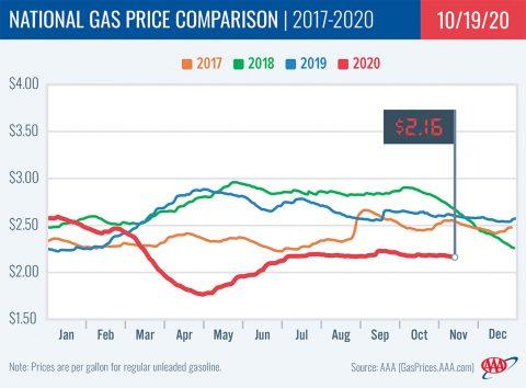 National Gas Price Comparison -- 2017-2020 -10-19