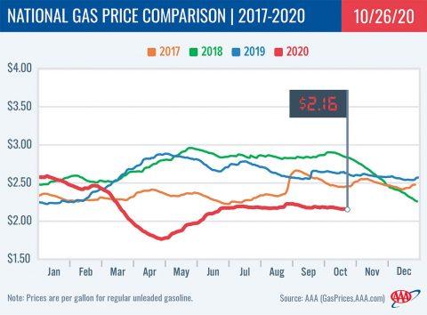 National Gas Price Comparison -- 2017-2020 -10-26