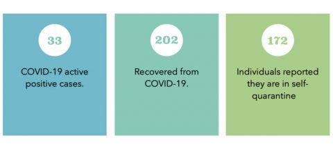APSU Campus COVID-19 cases November 14th 2020