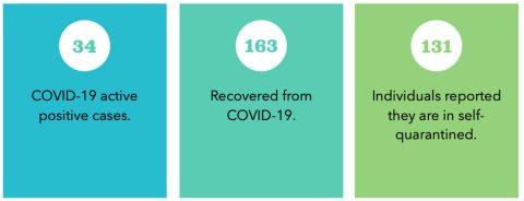 APSU Campus COVID-19 cases November 1st 2020
