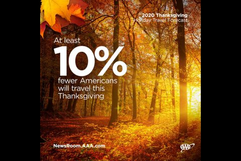 At least 10% fewer Americans will travel this Thanksgiving. (AAA)