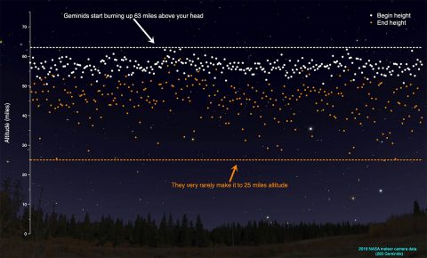 An info graphic based on 2019's meteor camera data for the Geminids. (NASA)