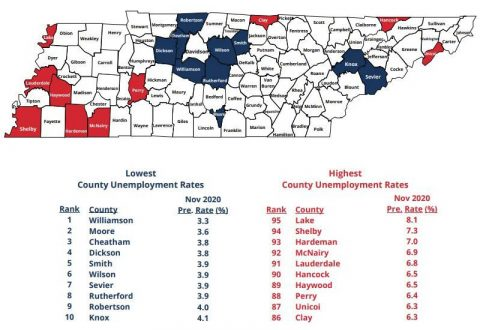 November 2020 Tennessee County Unemployment Rates