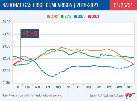 2018-2021 National Gas Price Comparison 1-25-21