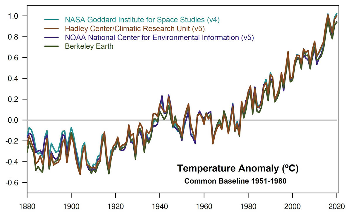 This plot shows yearly temperature anomalies from 1880 to 2019, with respect to the 1951-1980 mean, as recorded by NASA, NOAA, the Berkeley Earth research group, and the Met Office Hadley Centre (UK). Though there are minor variations from year to year, all five temperature records show peaks and valleys in sync with each other. All show rapid warming in the past few decades, and all show the past decade has been the warmest. (NASA GISS/Gavin Schmidt)