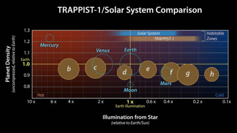A planet's density is determined by its composition as well as its size: Gravity compresses the material a planet is made of, increasing the planet's density. Uncompressed density adjusts for the effect of gravity and can reveal how the composition of various planets compare. (NASA/JPL-Caltech)