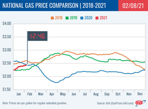 2018-2021 National Gas Price Comparison 2-08-21