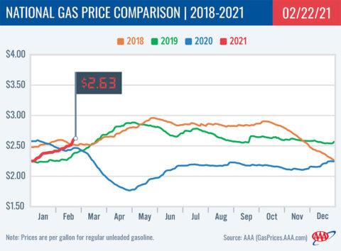 2018-2021 National Gas Price Comparison 2-22-21