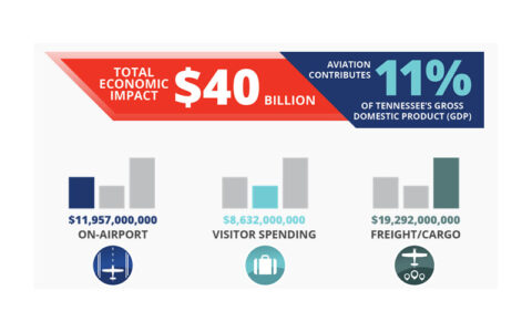 Aviation in Tennessee contributes $40 billion to the state's economy