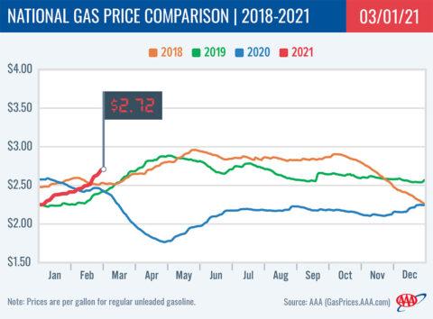2018-2021 National Gas Price Comparison 3-01-21