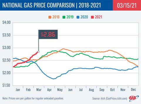 2018-2021 National Gas Price Comparison 3-15-21
