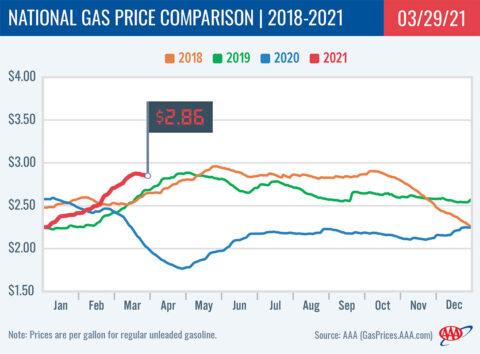 2018-2021 National Gas Price Comparison 3-29-21