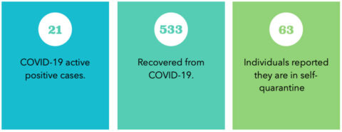 APSU COVID-19 case numbers 3-13-21
