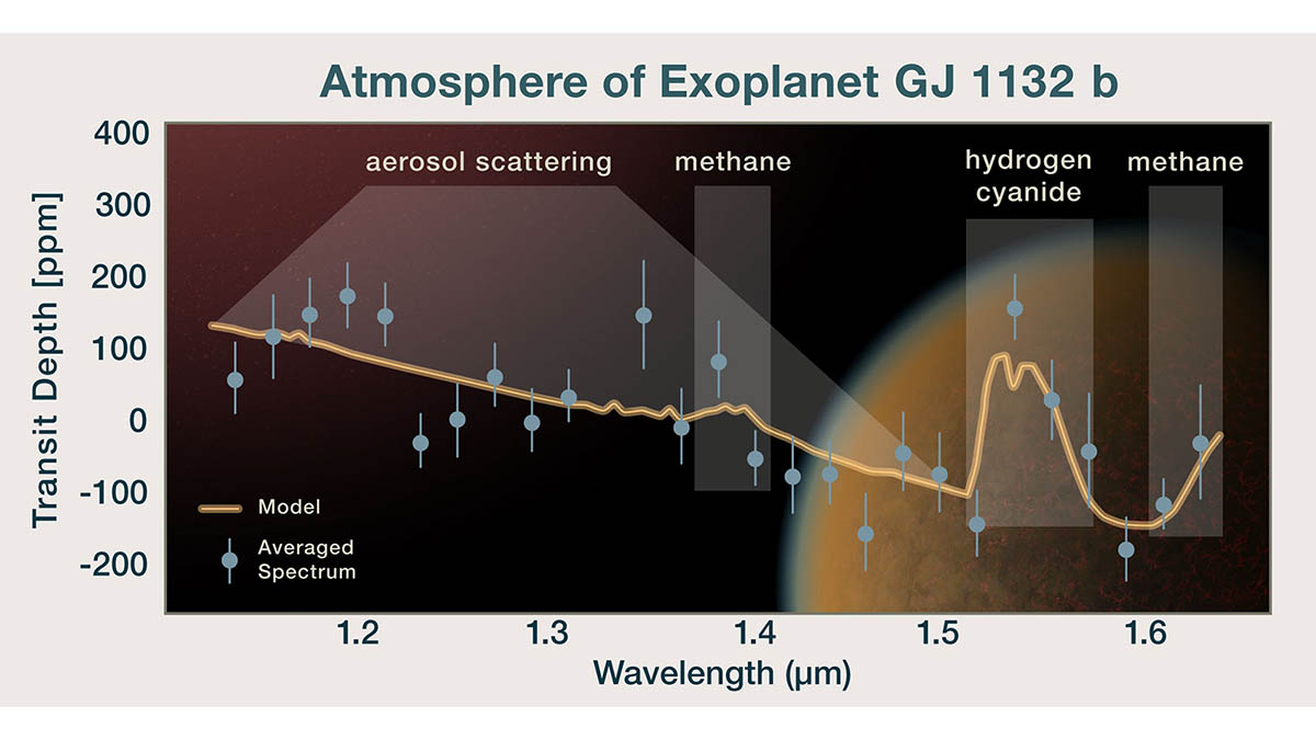 As starlight passes through the atmosphere of a planet, different molecules absorb specific wavelengths. This graph shows the light that has passed through the atmosphere of planet GJ 1132 b, revealing the presence of methane molecules and haze (aerosols). (NASA/ESA/P. Jeffries (STScI))