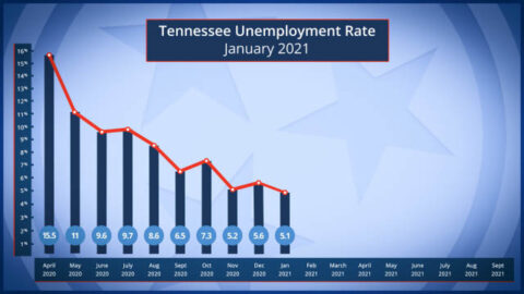 Tennessee Unemployment Rate for January 2021