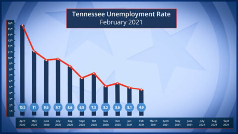 Tennessee Unemployment rate for February 2021
