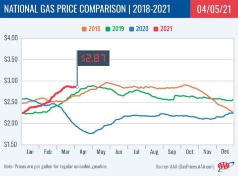 2018-2021 National Gas Price Comparison 4-05-21