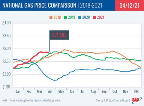2018-2021 National Gas Price Comparison 4-12-21