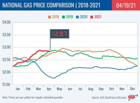 2018-2021 National Gas Price Comparison 4-19-21