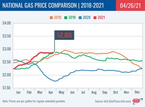 2018-2021 National Gas Price Comparison 4-26-21