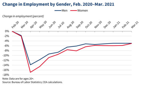 Change in Employment by Gender, February 2020-March 2021