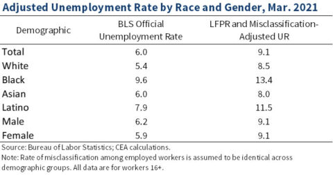 Adjusted Unemployment Rate by Race and Gender, March 2021