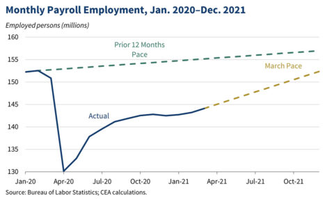 Monthly Payroll Employment, January 2020 - December 2021