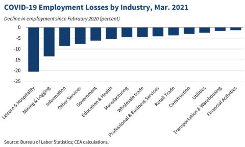 COVID-19 Employment Losses by Industry, March 2021