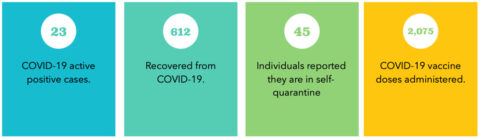 The numbers provided are active cases being tracked by University administration. Our data is reliant upon students, faculty and staff filling out the COVID-19 form on the APSU COVID-19 Website, www.apsu.edu/coronavirus
