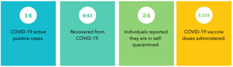 The numbers provided are active cases being tracked by University administration. Our data is reliant upon students, faculty and staff filling out the COVID-19 form on the APSU COVID-19 Website, http://www.apsu.edu/coronavirus.