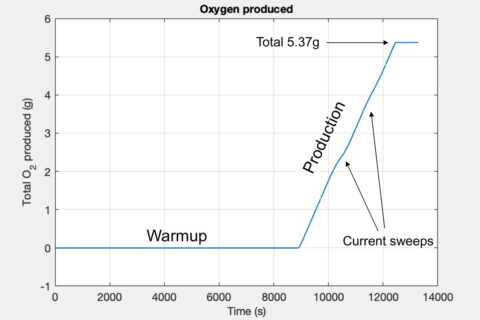 After a two-hour warmup period, MOXIE began producing oxygen at a rate of 6 grams per hour. (MIT Haystack Observatory)