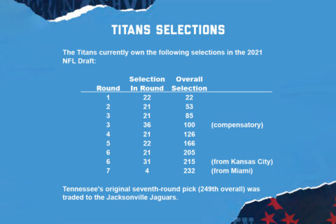 Tennessee Titans 2021 NFL Draft Selections